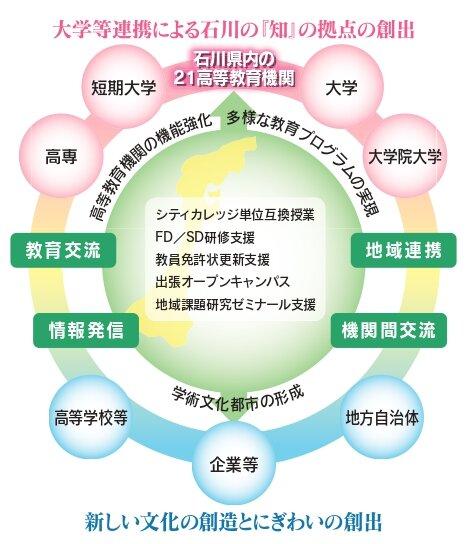 大学コンソーシアム石川構造図