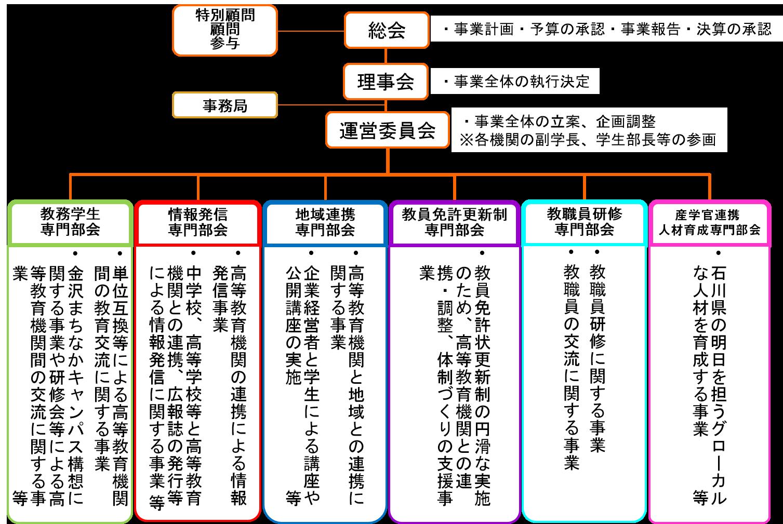 大学コンソーシアム石川 組織図